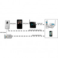 Kenwei KW-401G (GSM module)